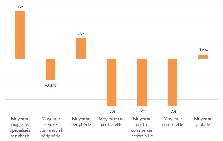 Evolution comparée du CA magasins en fonction de l'implantation septembre 2020 vs septembre 2019