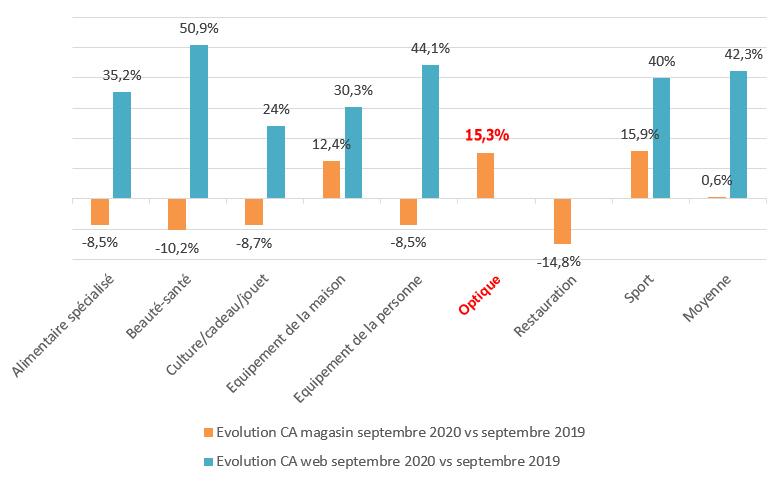 Evolution CA magasins à surface égale et web entre septembre 2020 et septembre 2019