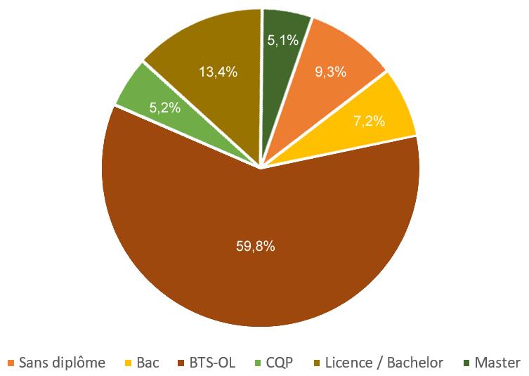 Beaucoup d'offres d'emploi niveau BTS-OL et peu de demandes