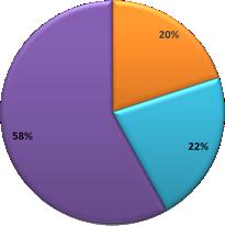 Que cherchent vos clients sur vos sites ?