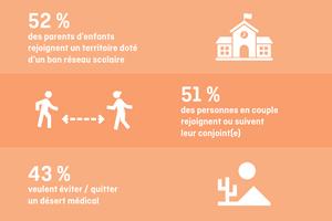 En 2021, un Français sur 4 compte déménager
