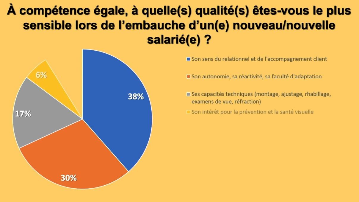 A compétence égale, à quelle(s) qualité(s)  êtes-vous le plus sensible lors de l'embauche d'un(e) nouveau/nouvelle salarié(e)