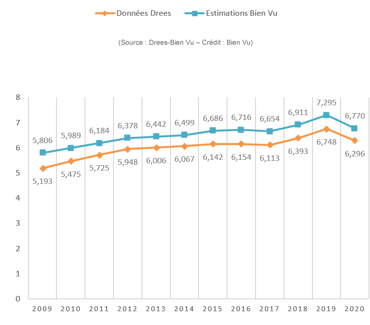 Evolution 2009-2020 du CA marché (en milliards €)