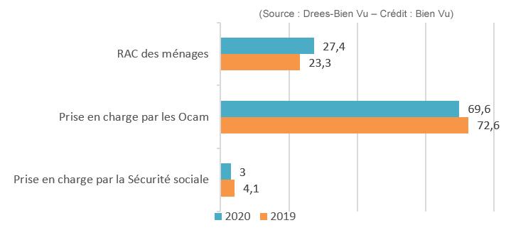 Décomposition de la dépense optique par financeur en 2019 et 2020 (en %)
