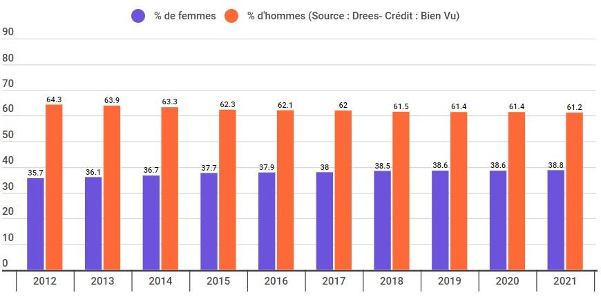 Evolution du pourcentage d'opticiens propriétaires par sexe entre 2012 et 2021
