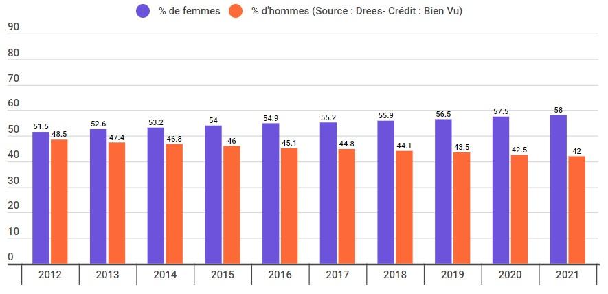 Evolution du pourcentage d'opticiens diplômés par sexe entre 2012 et 2021