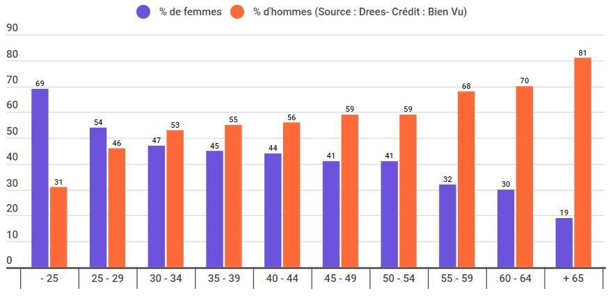 Pourcentage d'opticiens propriétaires par tranche d'âge et par sexe