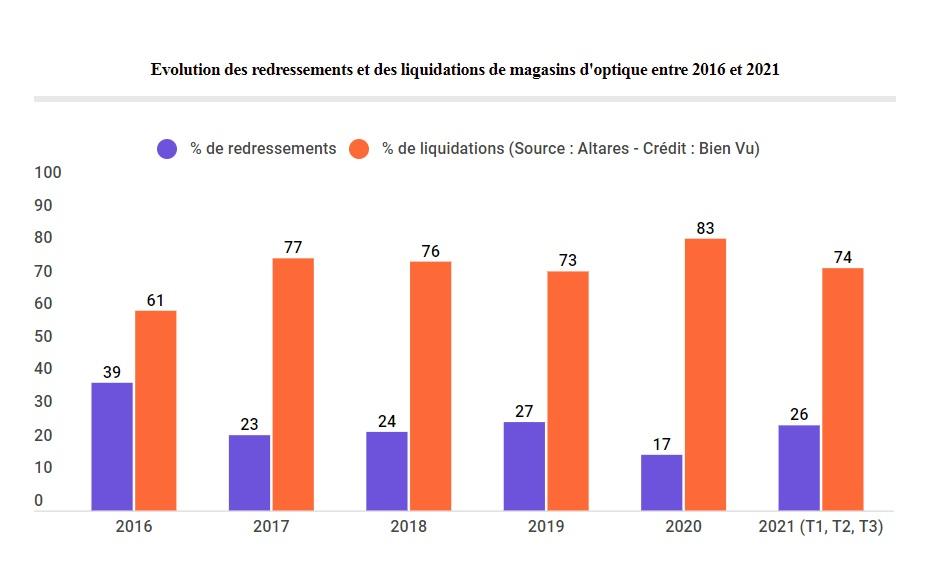 Evolution des redressements et des liquidations de magasins d'optique entre 2016 et 2021