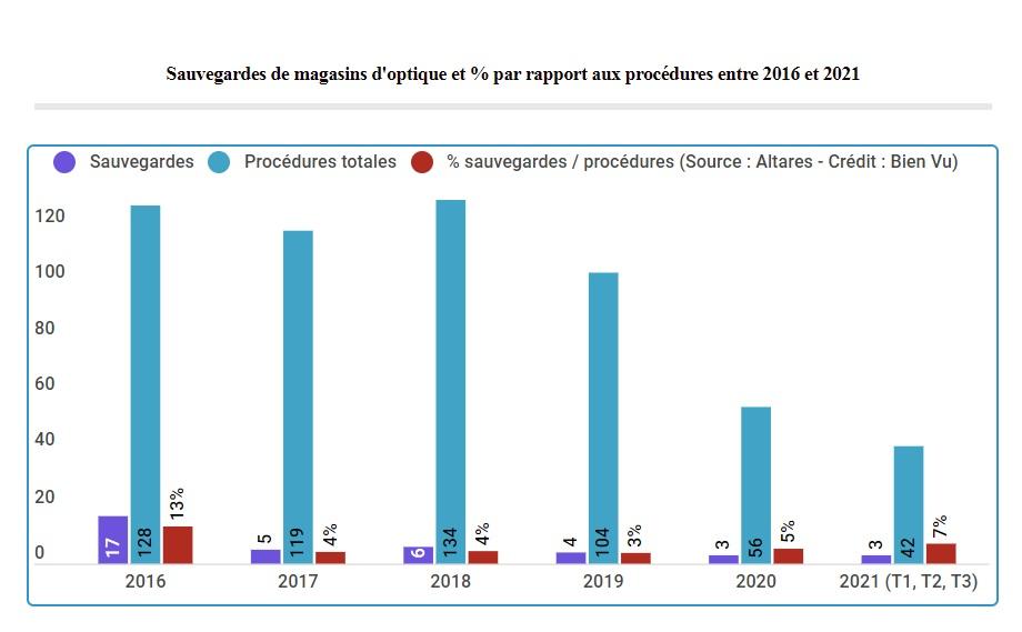 Sauvegardes de magasins d'optique et % par rapport aux procédures entre 2016 et 2021